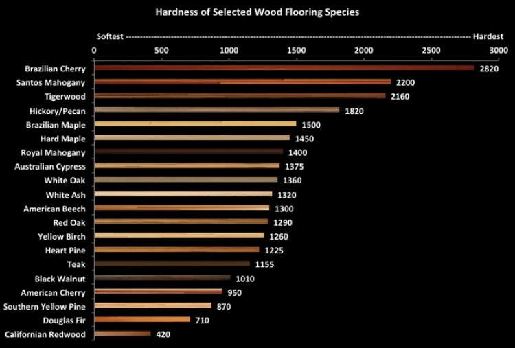 Janka hardness scale hardwood flooring diablo flooring for Hardwood floors hardness chart